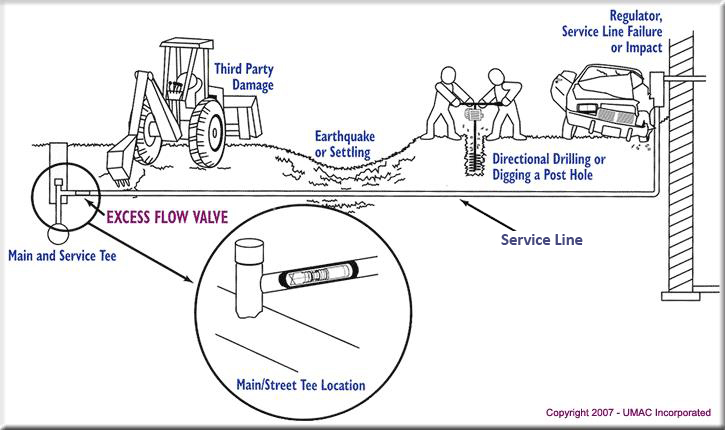 Excess flow valve illustration